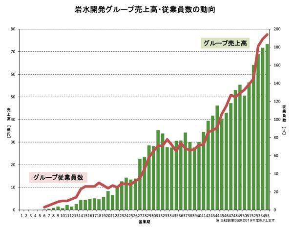 当社グループ売上高および従業員数グラフ